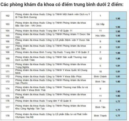 hon-50-phong-kham-da-khoa-o-tp-ho-chi-minh-dat-chat-luong-trung-binh-va-kem-1