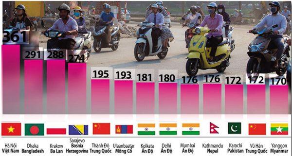 Theo Air Visual, lúc 6 giờ 15 ngày 13.12 chất lượng không khí tại Hà Nội bị cho là có mức độ ô nhiễm cao nhất toàn cầu Đồ họa: Đông Xuân - Trần Hữu