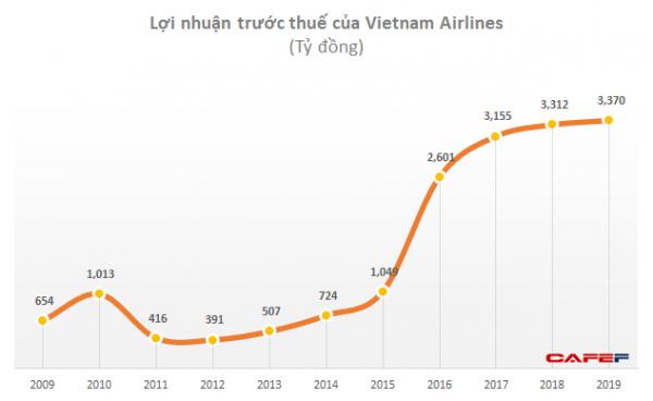 Vietnam Airlines khử trùng toàn bộ chuyến bay quốc tế về Việt Nam, Siêu Ủy ban ước tính năm 2020 có thể lỗ 4.300 tỷ - Ảnh 1.